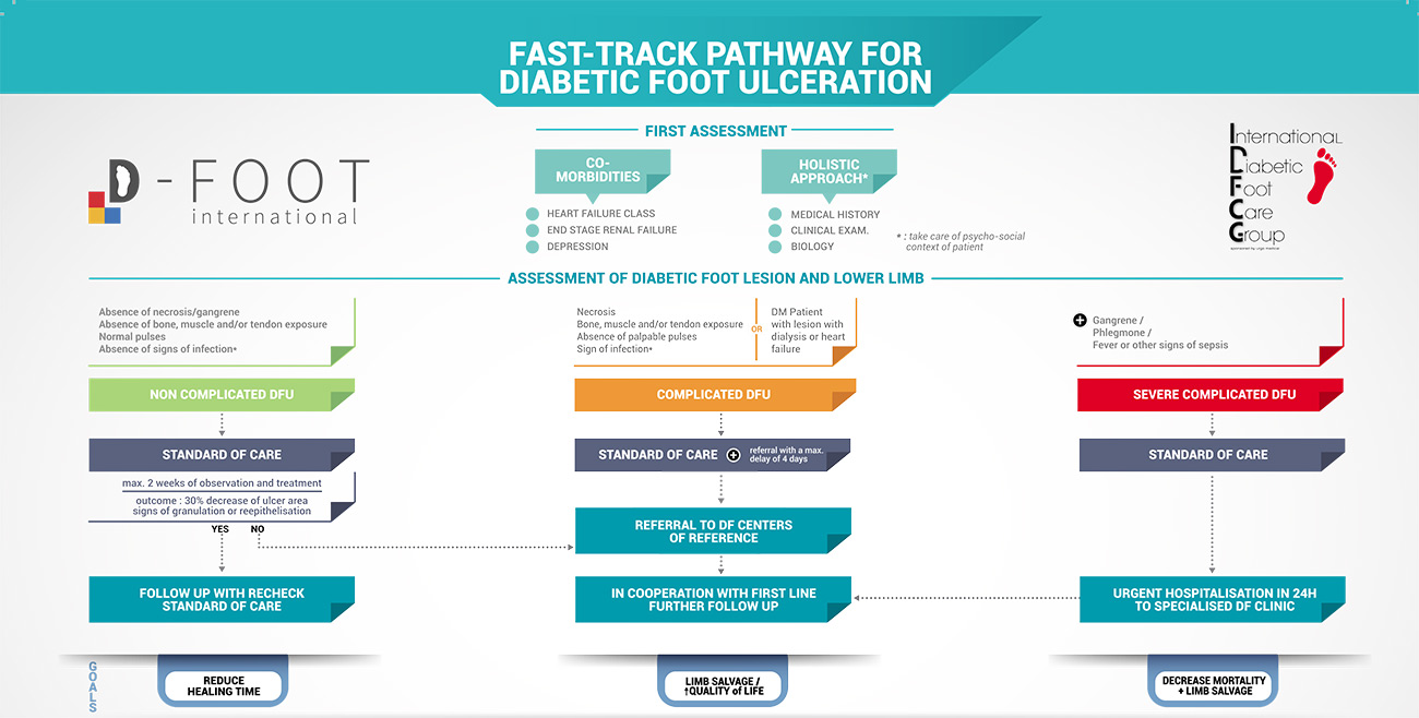 Referral fast-track pathway for patients presenting a diabetic foot ulcer